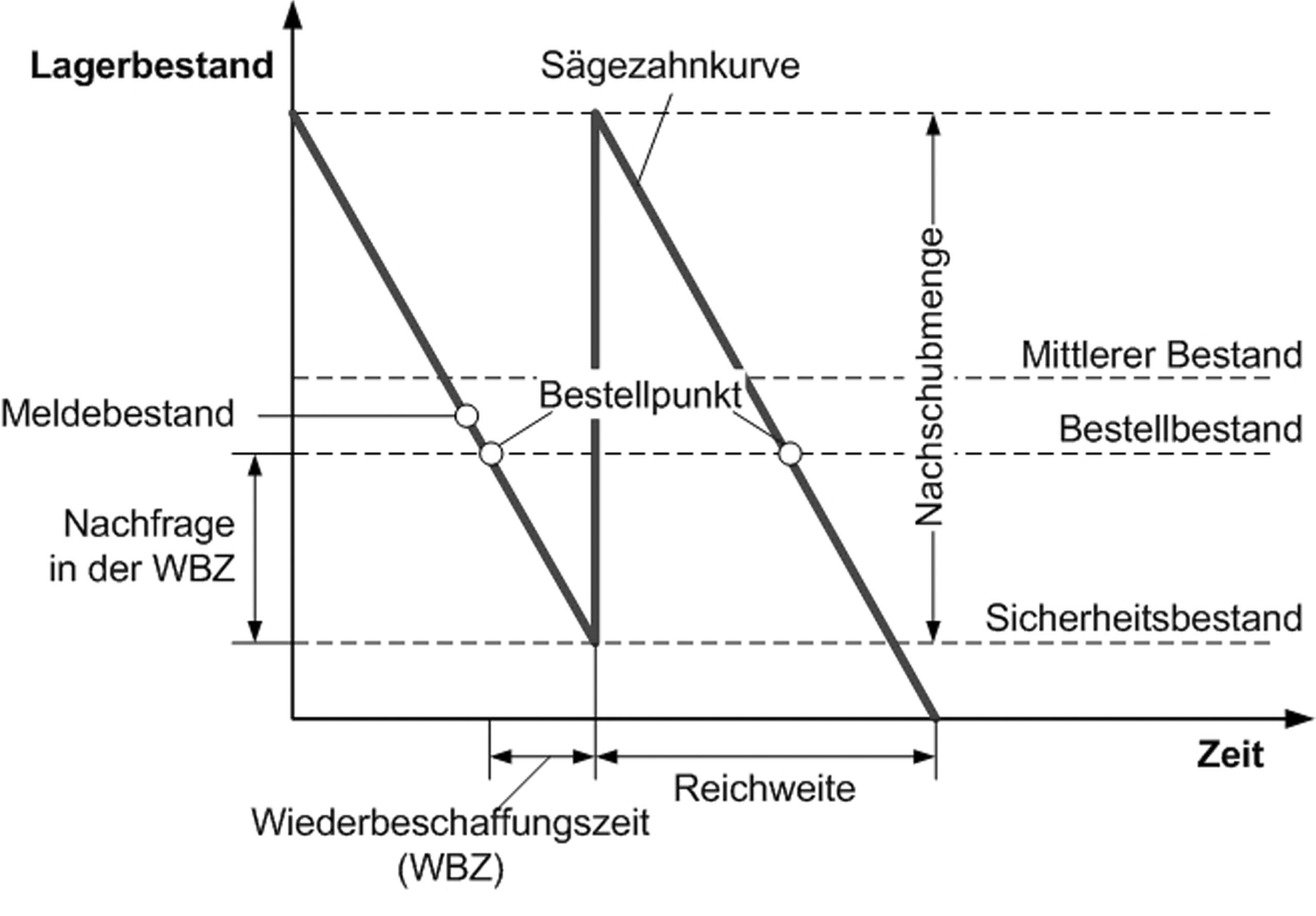 Taschenlexikon Logistik von Michael ten Hompel und Volker Heidenblut ...